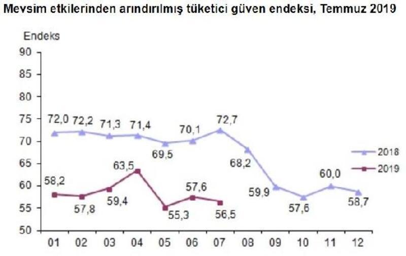 Tüketici güven endeksi Temmuz'da 56.5'e geriledi