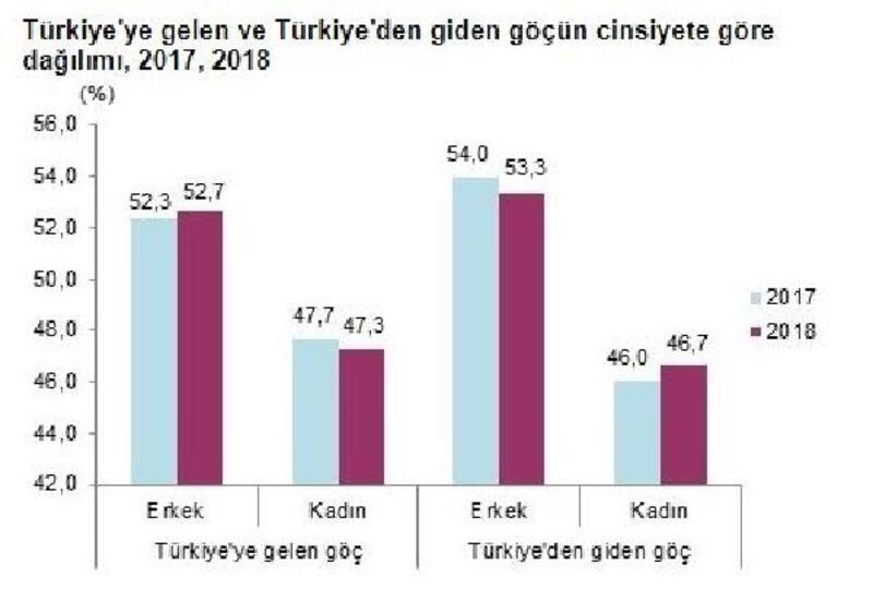 TÜİK - Türkiye'den göç edenlerlerdeki artış, Türkiye'ye göç edenlerdeki artışı geçti