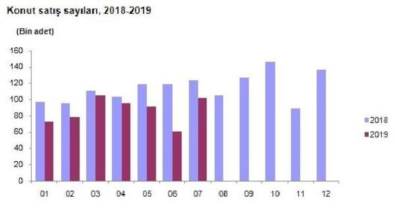 TÜİK - Konut satışları Temmuz'da yıllık yüzde 17.5 düştü