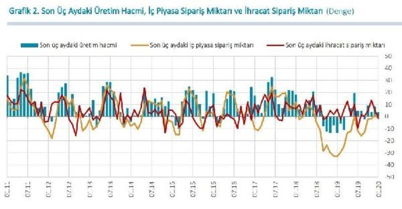 MB - Reel kesim güven endeksi Ocak'ta 0.5 puan yükseldi