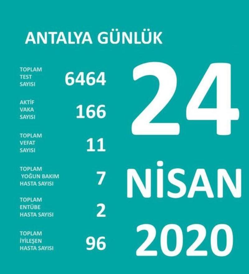 Antalya'da 96 koronalı iyileşti