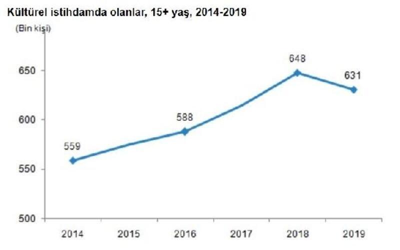 TÜİK-Kültürel istihdam 2019 yılında yüzde 2.6 azaldı