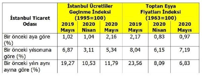 İTO-İstanbul'da perakende fiyatlar Mayıs'ta yüzde 2.16 arttı