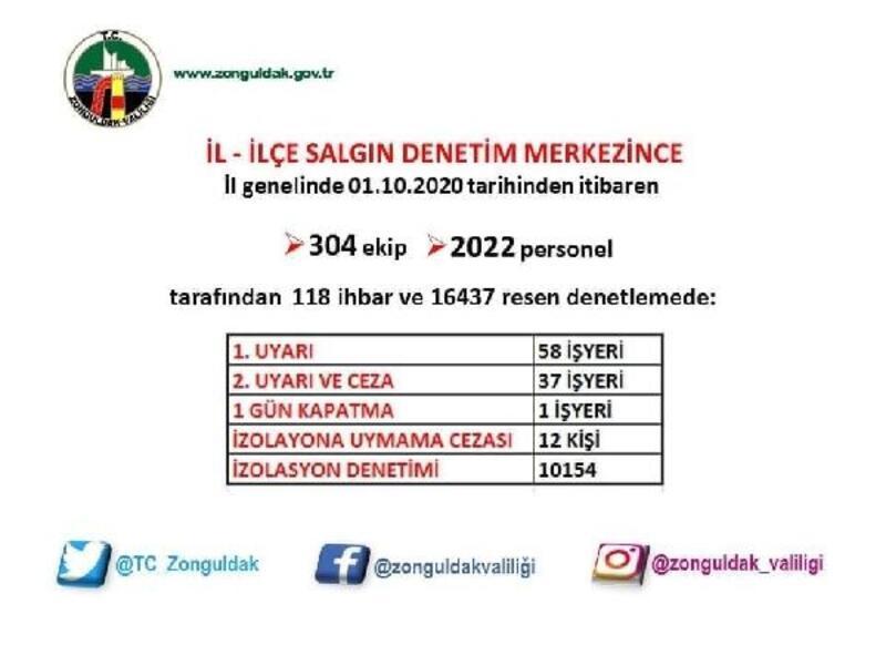 Zonguldak valiliği denetim verilerini paylaştı