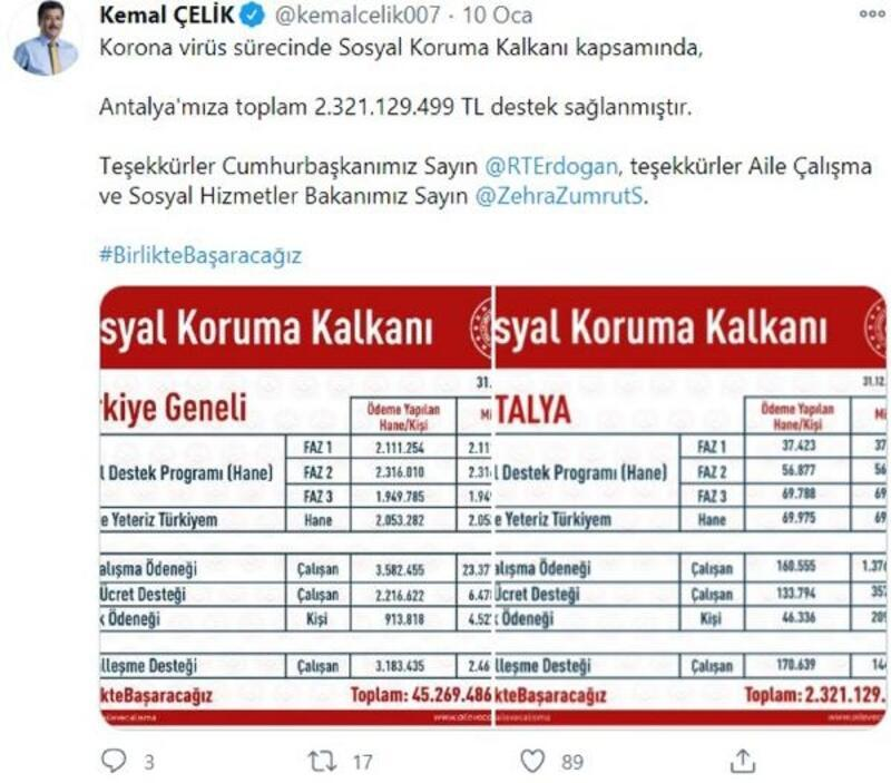 Sosyal Koruma Kalkanı'ndan Antalya'ya 2.3 milyar TL'lik destek