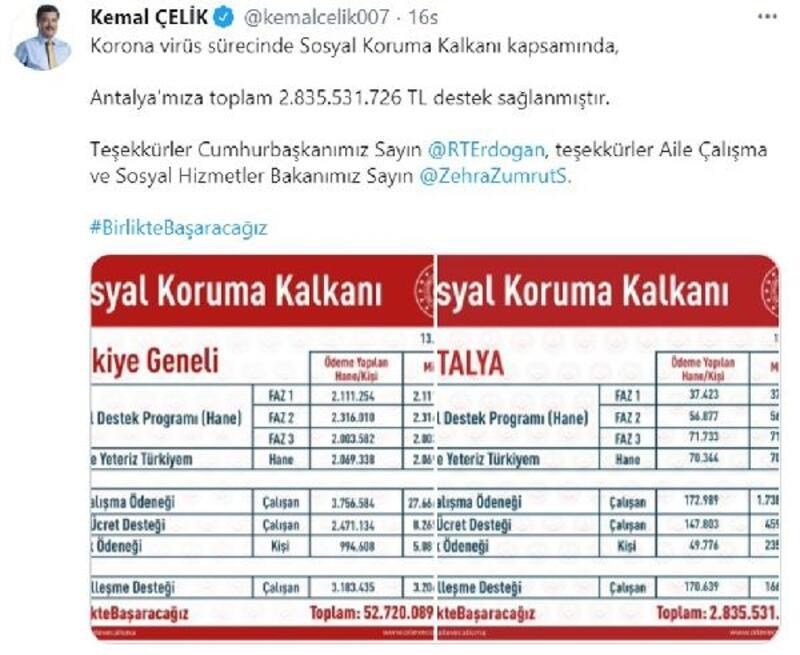 Sosyal Koruma Kalkanı'ndan Antalya'ya 2.8 milyar TL'lik destek