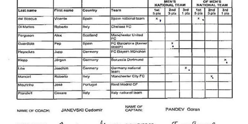 FIFA'dan Pandev'e belgeli yanıt