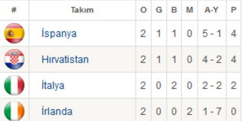 İspanya - Hırvatistan maçı 2-2 biter mi?