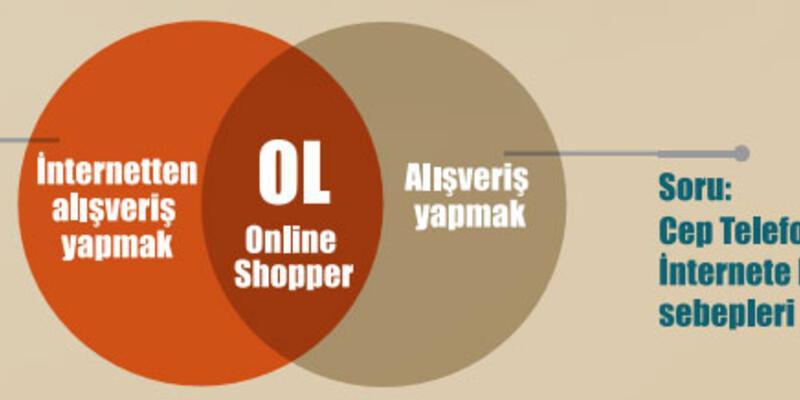 Online ve mobil alışverişte kredi kartı zirvede