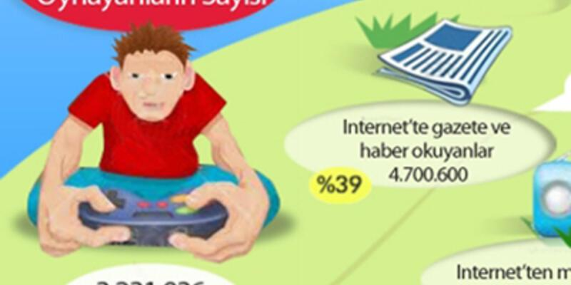 Gençler tatilde de online