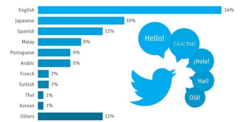 Türkçe Twitter'da en çok konuşulan 8. dil