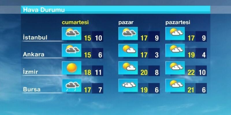 Hava Durumu (12-04-2014)