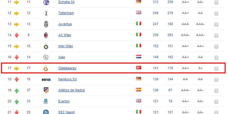 Galatasaray marka değeri en yüksek 17. futbol kulübü
