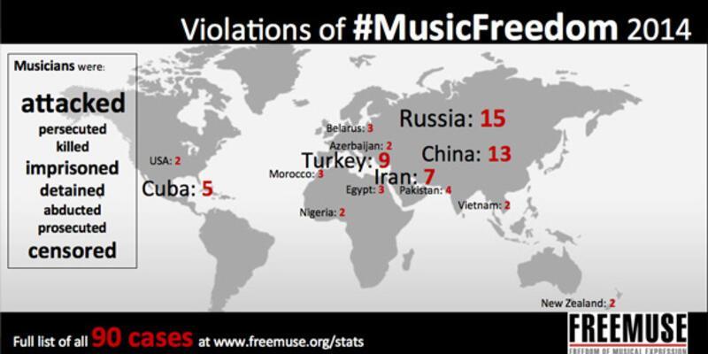 Türkiye müzik özgürlüğünde geride kaldı