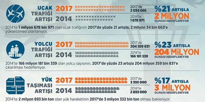 Havada yolcu sayısı 2017'de 200 milyonu aşacak