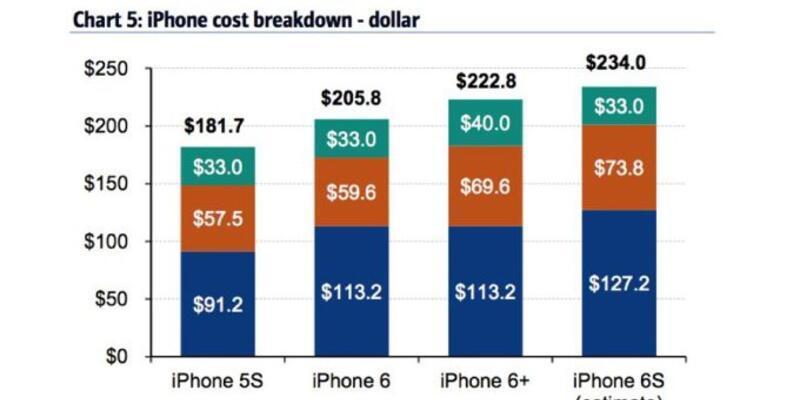 Apple, iPhone 6s için kaç dolar harcıyor