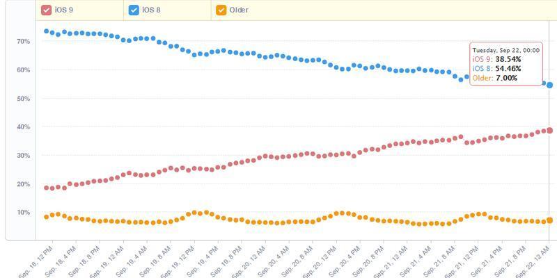 iOS 9 rekor kırdı
