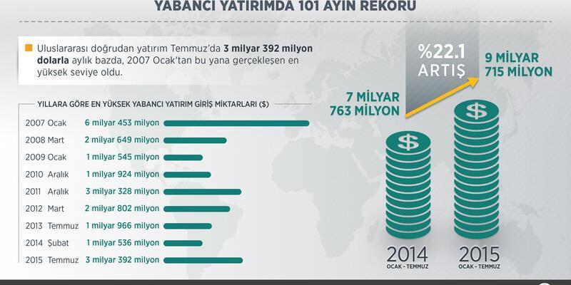 Yabancı yatırımda 101 ayın rekoru