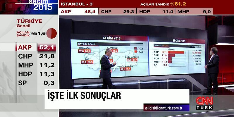CNN TÜRK'ten seçimi ve seçmeni anlama kılavuzu