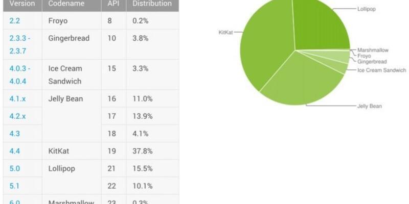 Android kullanım oranları açıklandı