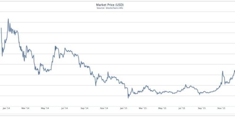 Bitcoin, 2015 yılı rekorunu kırdı