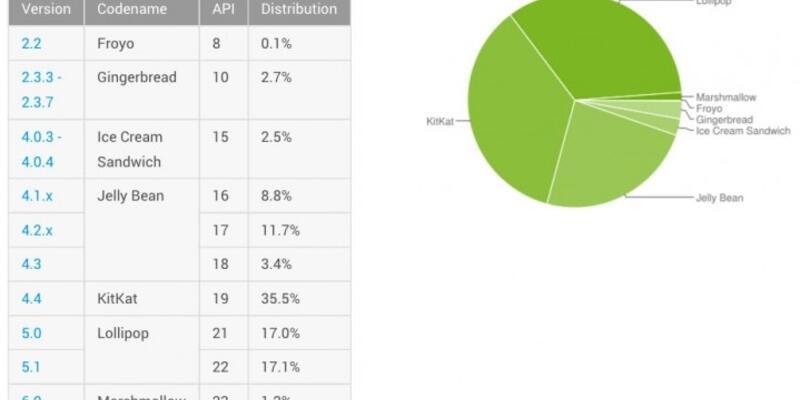 Android Marshmallow kullanımı ne durumda?