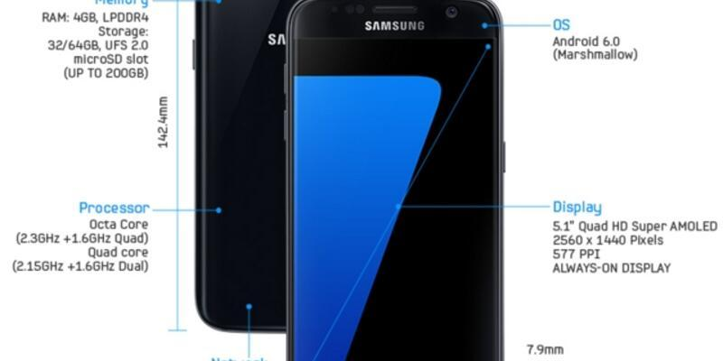 Samsung Galaxy S7 ve S7 Edge resmiyet kazandı