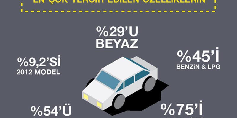 Türkiye 2015'te en çok beyaz, manuel vites otomobil satın aldı
