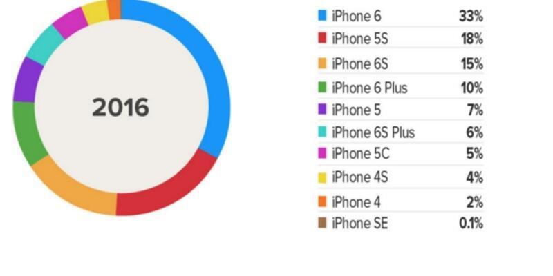 iPhone SE'nin birinci olduğu tek şey!