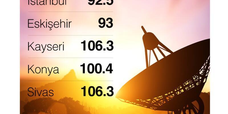 CNN TÜRK Radyo Eskişehir, Kayseri, Sivas ve Konya'da da yayında