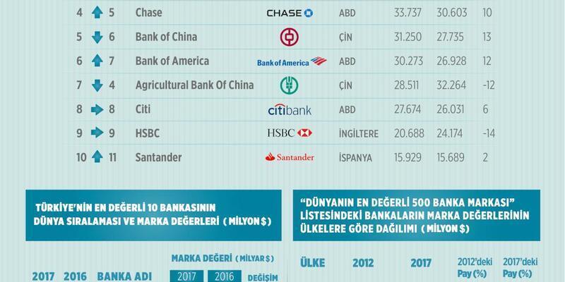 500 dünya bankasının toplam değeri 1 trilyon doları geçti