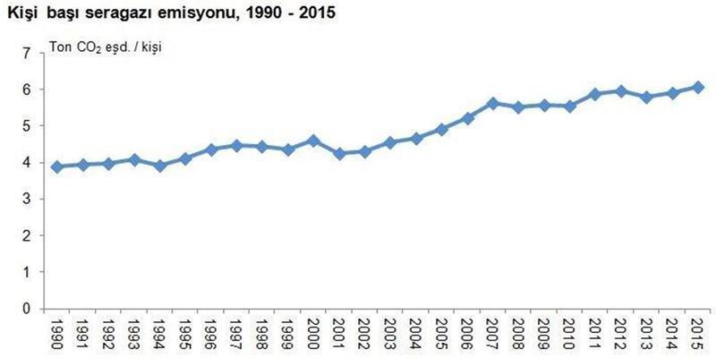Sera gazı emisyonu 15 yılda yüzde 122 arttı