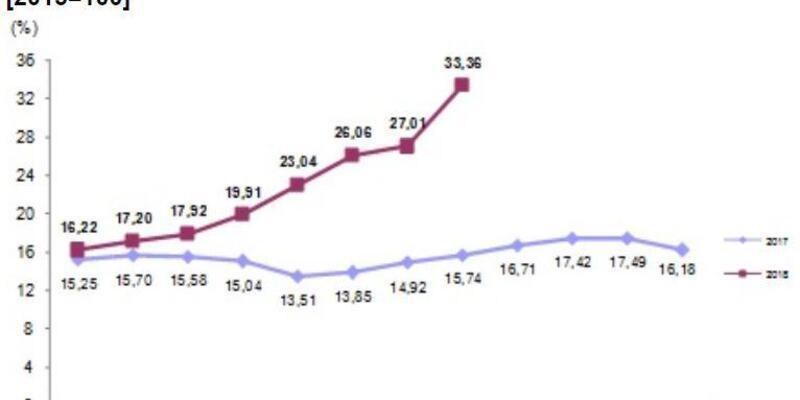 İnşaat maliyet endeksi Ağustos'ta yıllık yüzde 33.36 arttı