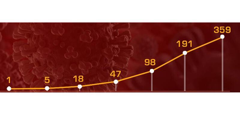 İşte gün gün Türkiye'nin koronavirüs bilançosu