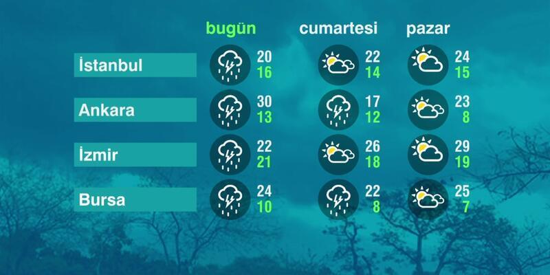 Hava Durumu (21-05-2021)