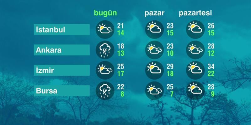 Hava Durumu (22-05-2021)