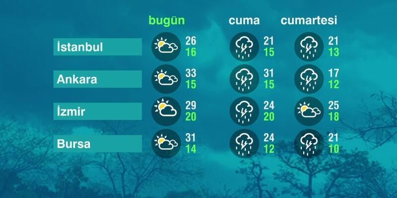 Hava Durumu (27-05-2021)