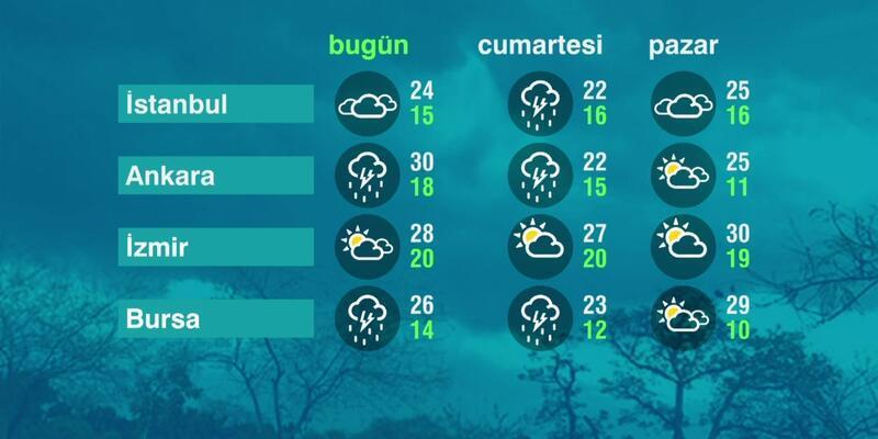 Hava Durumu (28-05-2021)