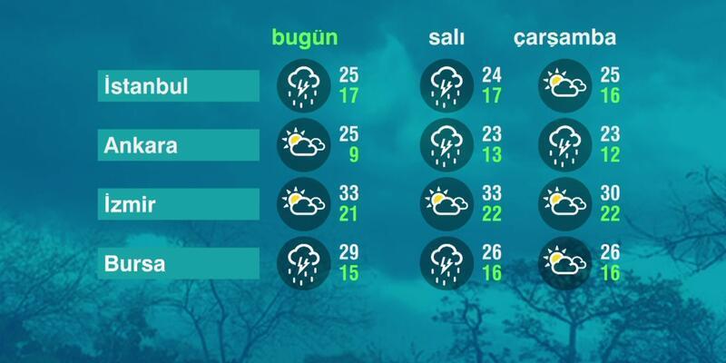 Hava Durumu (07-06-2021)