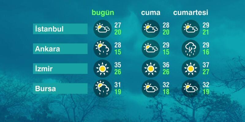 Hava Durumu (24-06-2021)