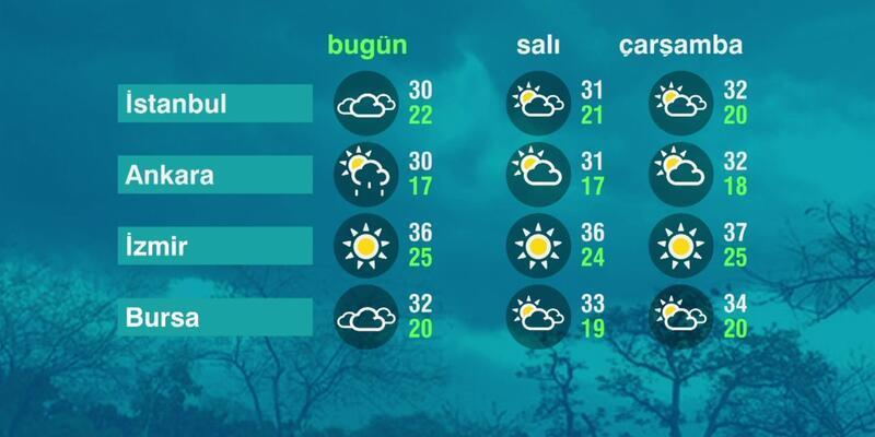 Hava Durumu (28-06-2021)