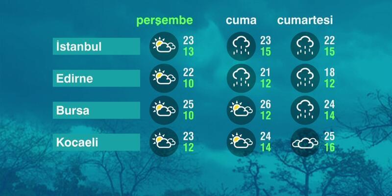 Hava Durumu (07-10-2021)